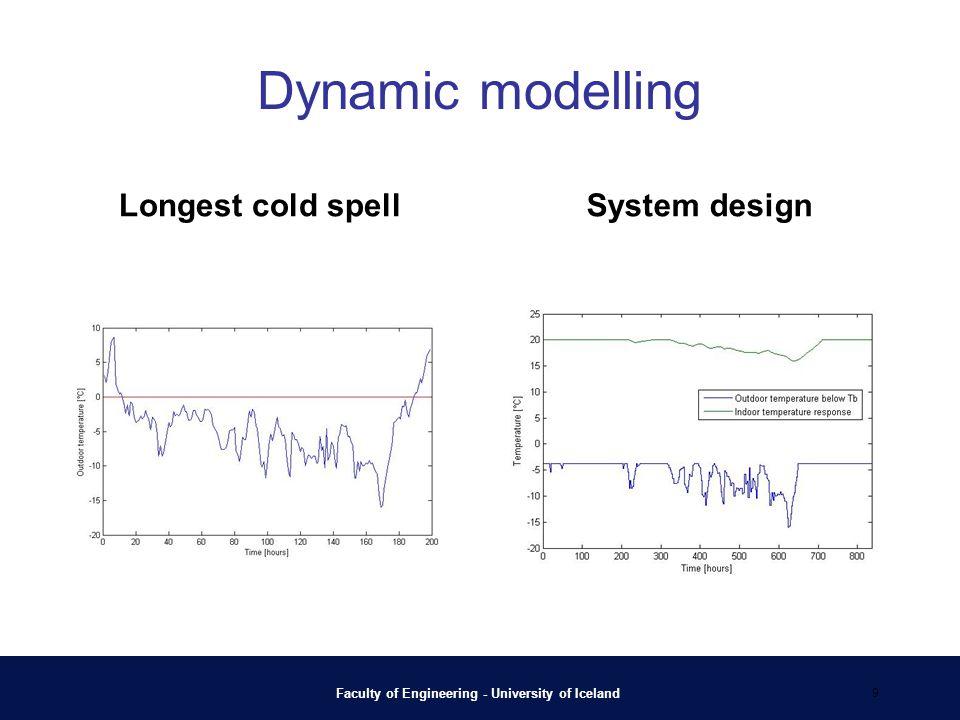 Dynamic modelling Longest cold spellSystem design Faculty of Engineering - University of Iceland 9