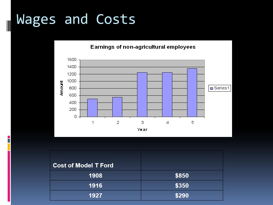Wages and Costs Cost of Model T Ford 1908$850 1916$350 1927$290