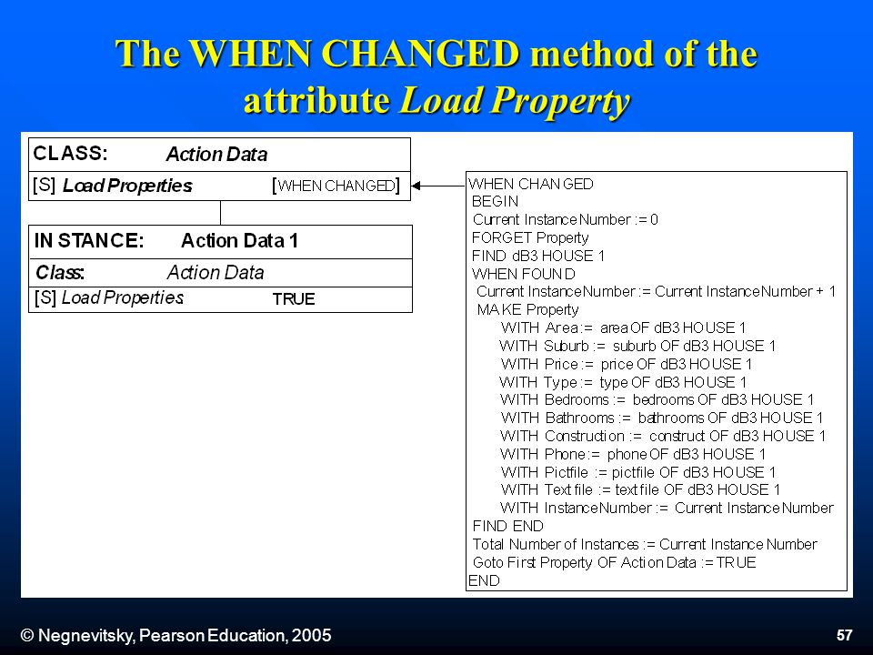 © Negnevitsky, Pearson Education, 2005 57 The WHEN CHANGED method of the attribute Load Property