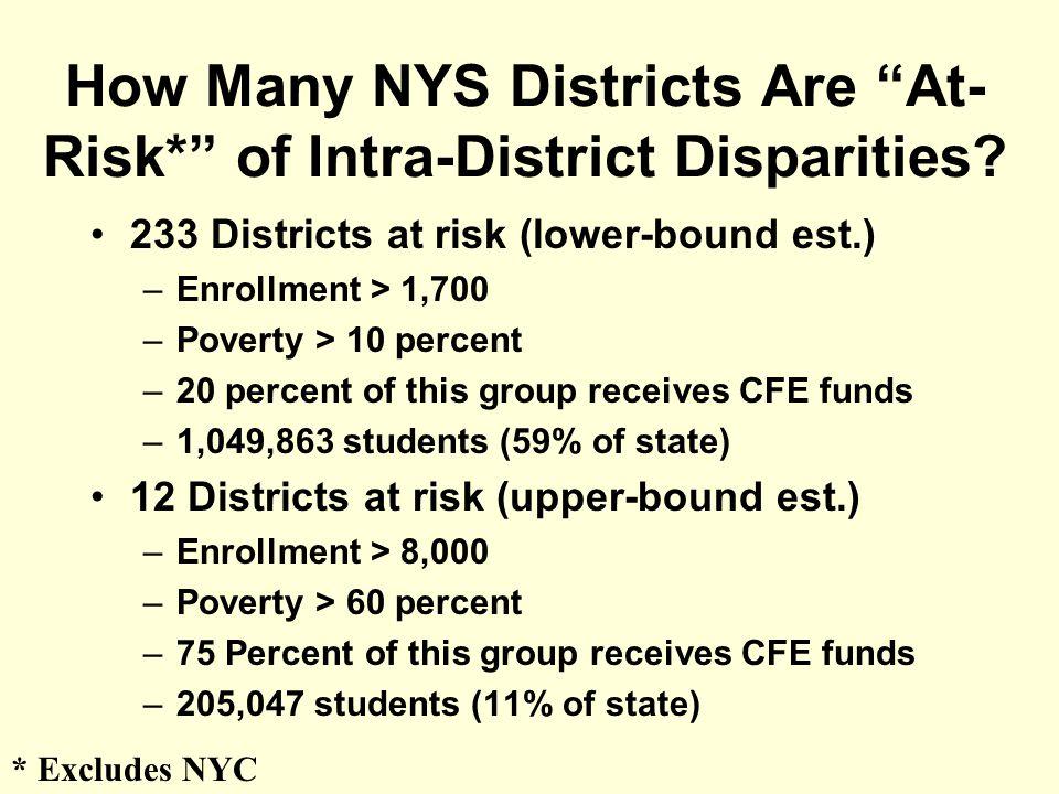 WLS Regression Results, District B