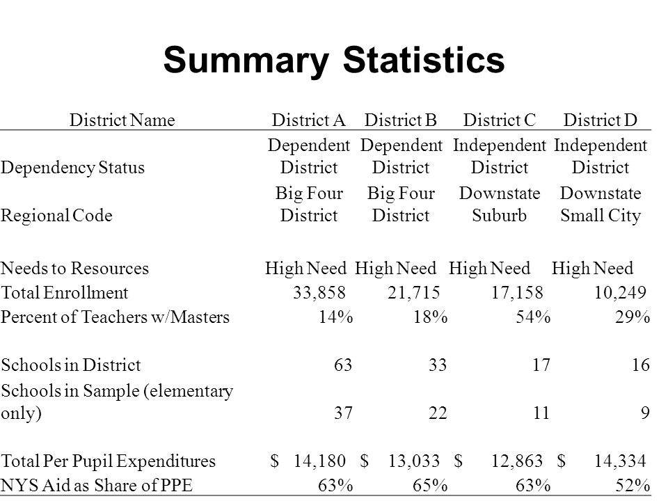 Summary Statistics District Name District ADistrict BDistrict CDistrict D Dependency Status Dependent District Independent District Regional Code Big Four District Downstate Suburb Downstate Small City Needs to ResourcesHigh Need Total Enrollment 33,858 21,715 17,158 10,249 Percent of Teachers w/Masters14%18%54%29% Schools in District63331716 Schools in Sample (elementary only)3722119 Total Per Pupil Expenditures $ 14,180 $ 13,033 $ 12,863 $ 14,334 NYS Aid as Share of PPE 63%65%63%52%