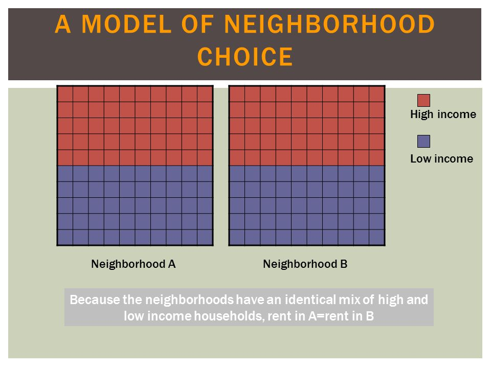 A MODEL OF NEIGHBORHOOD CHOICE Neighborhood ANeighborhood B Because the neighborhoods have an identical mix of high and low income households, rent in A=rent in B High income Low income