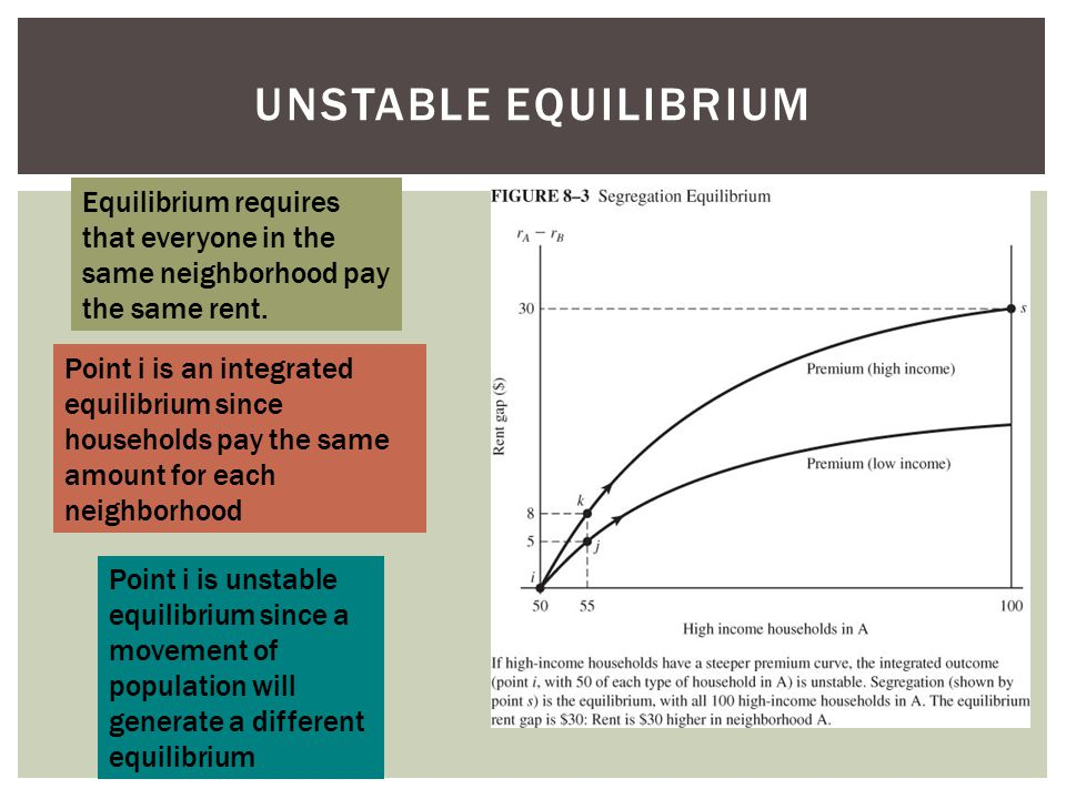 UNSTABLE EQUILIBRIUM Point i is an integrated equilibrium since households pay the same amount for each neighborhood Equilibrium requires that everyone in the same neighborhood pay the same rent.
