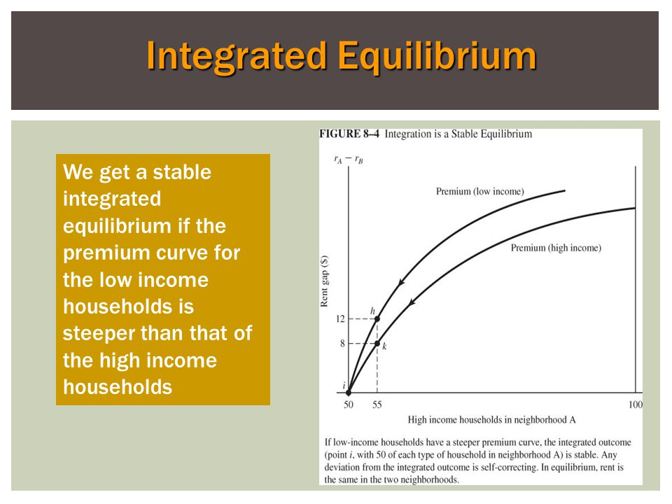 Integrated Equilibrium We get a stable integrated equilibrium if the premium curve for the low income households is steeper than that of the high income households