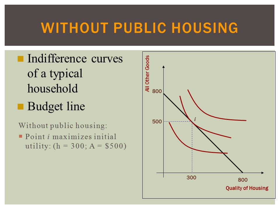 WITHOUT PUBLIC HOUSING Without public housing:  Point i maximizes initial utility: (h = 300; A = $500) Quality of Housing All Other Goods 800 i 300 500 Indifference curves of a typical household Budget line
