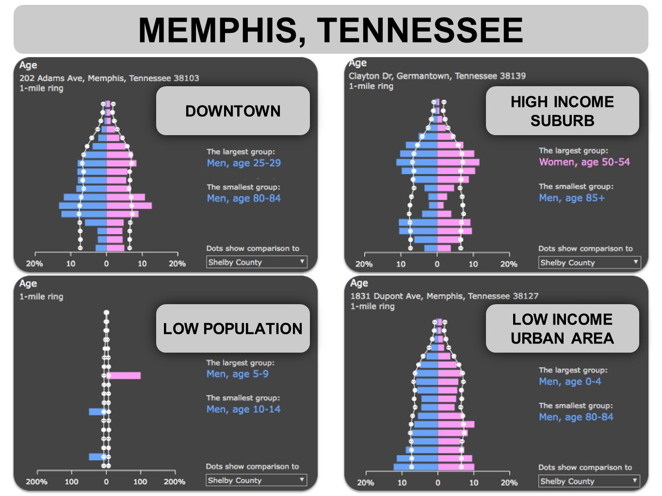 MEMPHIS, TENNESSEE DOWNTOWN HIGH INCOME SUBURB LOW INCOME URBAN AREA LOW POPULATION