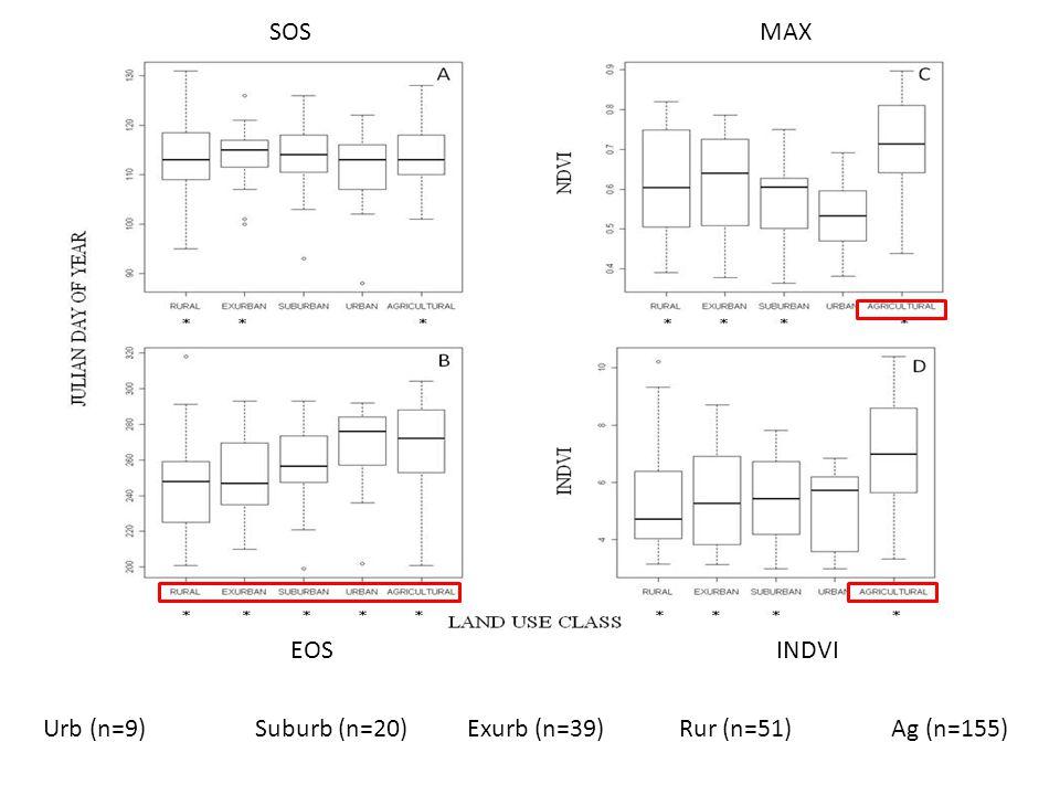 SOS EOS MAX INDVI Urb (n=9)Suburb (n=20) Exurb (n=39) Rur (n=51) Ag (n=155)