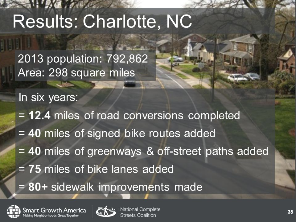 Results: Charlotte, NC In six years: = 12.4 miles of road conversions completed = 40 miles of signed bike routes added = 40 miles of greenways & off-street paths added = 75 miles of bike lanes added = 80+ sidewalk improvements made 35 2013 population: 792,862 Area: 298 square miles