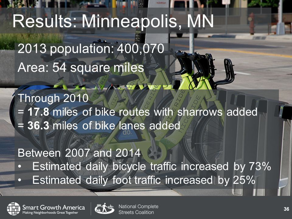 Results: Minneapolis, MN 2013 population: 400,070 Area: 54 square miles 36 Through 2010 = 17.8 miles of bike routes with sharrows added = 36.3 miles of bike lanes added Between 2007 and 2014 Estimated daily bicycle traffic increased by 73% Estimated daily foot traffic increased by 25%