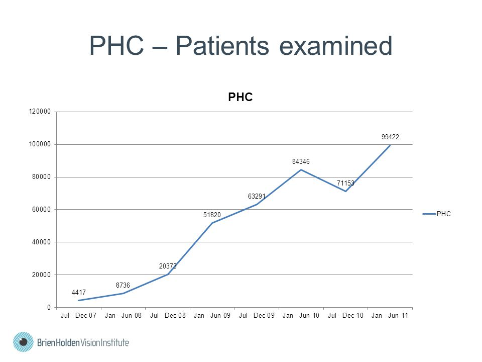 PHC – Patients examined