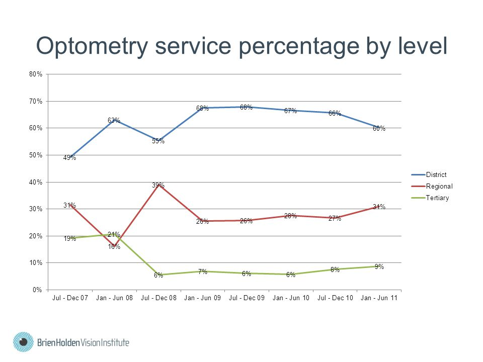 Optometry service percentage by level