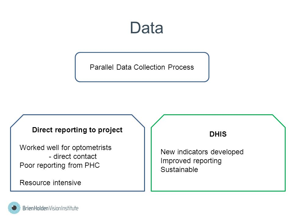 Data Parallel Data Collection Process Direct reporting to project Worked well for optometrists - direct contact Poor reporting from PHC Resource intensive DHIS New indicators developed Improved reporting Sustainable