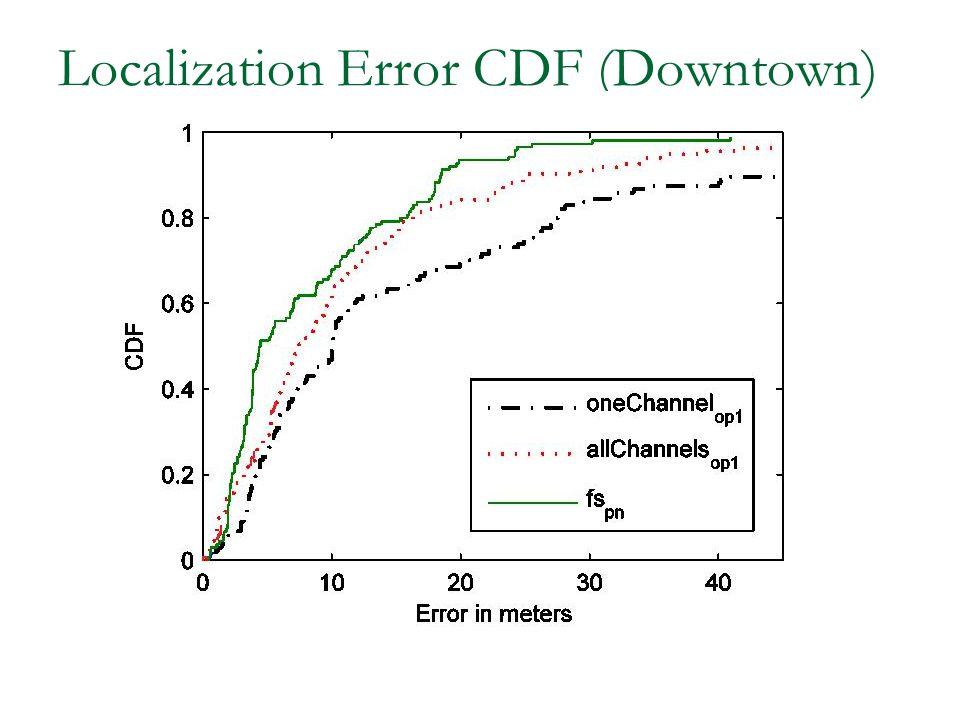 Localization Error CDF (Downtown)