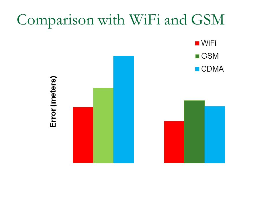 Comparison with WiFi and GSM