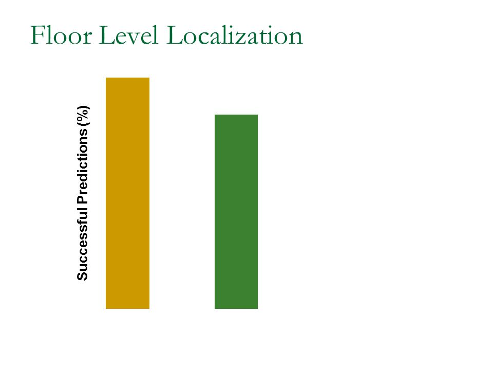 Floor Level Localization