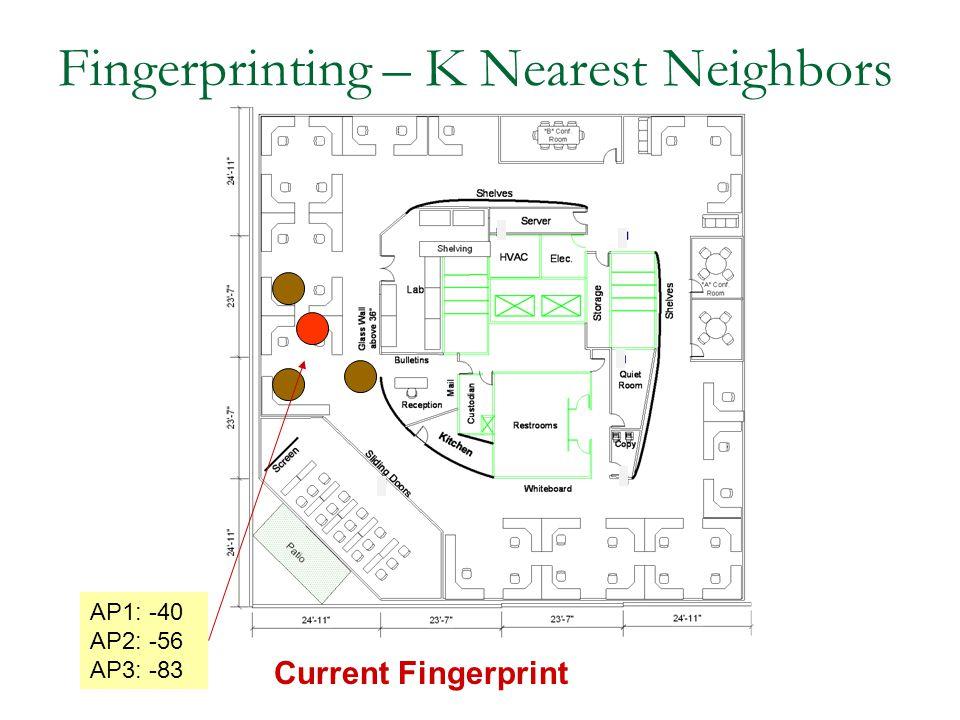 Fingerprinting – K Nearest Neighbors Current Fingerprint AP1: -40 AP2: -56 AP3: -83