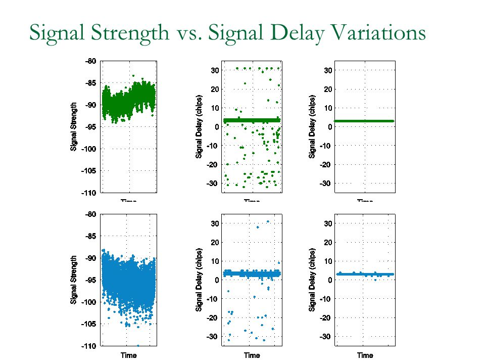 Signal Strength vs. Signal Delay Variations