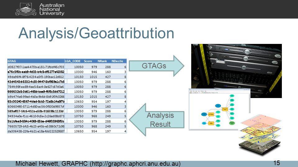 Analysis/Geoattribution Michael Hewett, GRAPHC (http://graphc.aphcri.anu.edu.au) 15 GTAGS d0827f07-1ae4-470b-a181-71fbbf45c703 a76c5f8b-eab9-4d33-b4c8-df5277a42082 49da96f4-8f76-4234-a5f3-190bac12d812 43d4543d-8332-4c30-9447-8bf989a1c7b5 784fc98f-ee89-4ee5-8ac4-0e627c87d3a6 666632b8-3b61-468d-bae9-f6f5c5dd7012 b9b474a6-99ad-4b0a-9b6d-8b91f0fc3266 65c00240-6567-4dad-8cb3-72a8b14a8f7b 60660490-5711-4d80-ac56-0f500d9937cf 589aff37-5fc6-451b-a50b-916598c1133d 94934e0e-f1cc-4610-9c8e-2c26ad08b873 5b1bfee9-884c-4069-85be-d46f35965f5b 76605729-bfc5-4b23-a45b-e53860c72c98 da306438-22fa-4b21-a18a-fdd222529587 GTAGs Analysis Result GTAGLGA_CODEScoreNRankNDecile d0827f07-1ae4-470b-a181-71fbbf45c703100509792886 a76c5f8b-eab9-4d33-b4c8-df5277a42082103009461603 49da96f4-8f76-4234-a5f3-190bac12d8121015010154278 43d4543d-8332-4c30-9447-8bf989a1c7b5100509792886 784fc98f-ee89-4ee5-8ac4-0e627c87d3a6100509792886 666632b8-3b61-468d-bae9-f6f5c5dd7012100509792886 b9b474a6-99ad-4b0a-9b6d-8b91f0fc32661015010154278 65c00240-6567-4dad-8cb3-72a8b14a8f7b106509541974 60660490-5711-4d80-ac56-0f500d9937cf103009461603 589aff37-5fc6-451b-a50b-916598c1133d100509792886 94934e0e-f1cc-4610-9c8e-2c26ad08b873107509682495 5b1bfee9-884c-4069-85be-d46f35965f5b100509792886 76605729-bfc5-4b23-a45b-e53860c72c98107509682495 da306438-22fa-4b21-a18a-fdd222529587106509541974