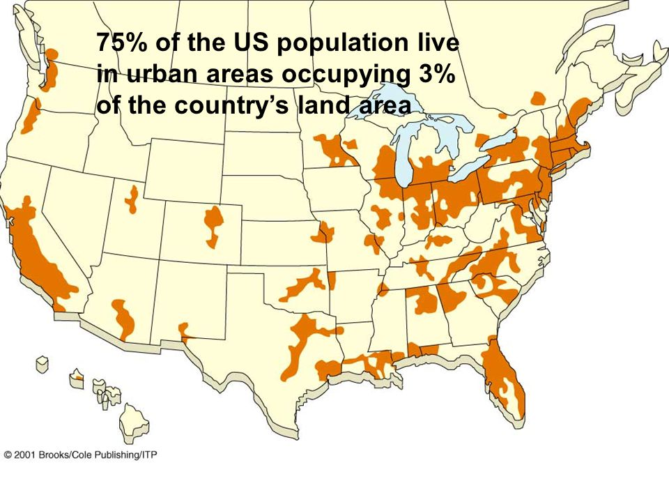 75% of the US population live in urban areas occupying 3% of the country's land area