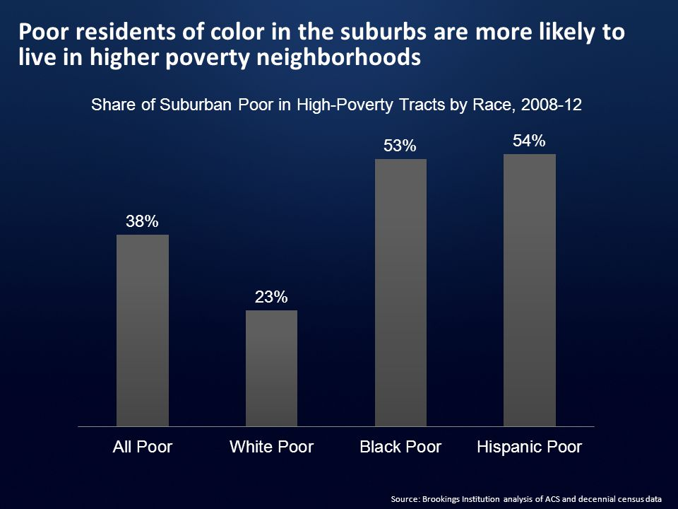 Poor residents of color in the suburbs are more likely to live in higher poverty neighborhoods Source: Brookings Institution analysis of ACS and decen