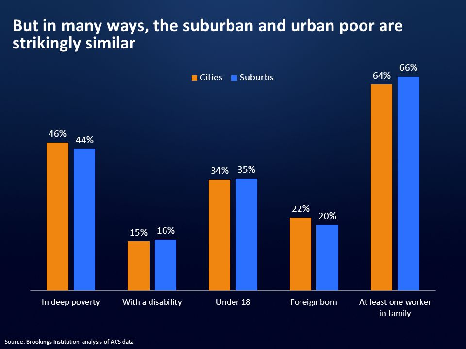 But in many ways, the suburban and urban poor are strikingly similar Source: Brookings Institution analysis of ACS data