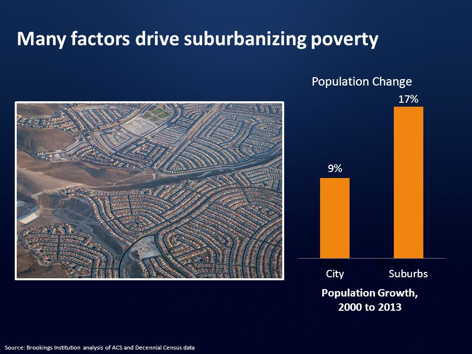 CitiesSuburbs Population Growth, 2000 to 2013 Population Change Many factors drive suburbanizing poverty Source: Brookings Institution analysis of ACS