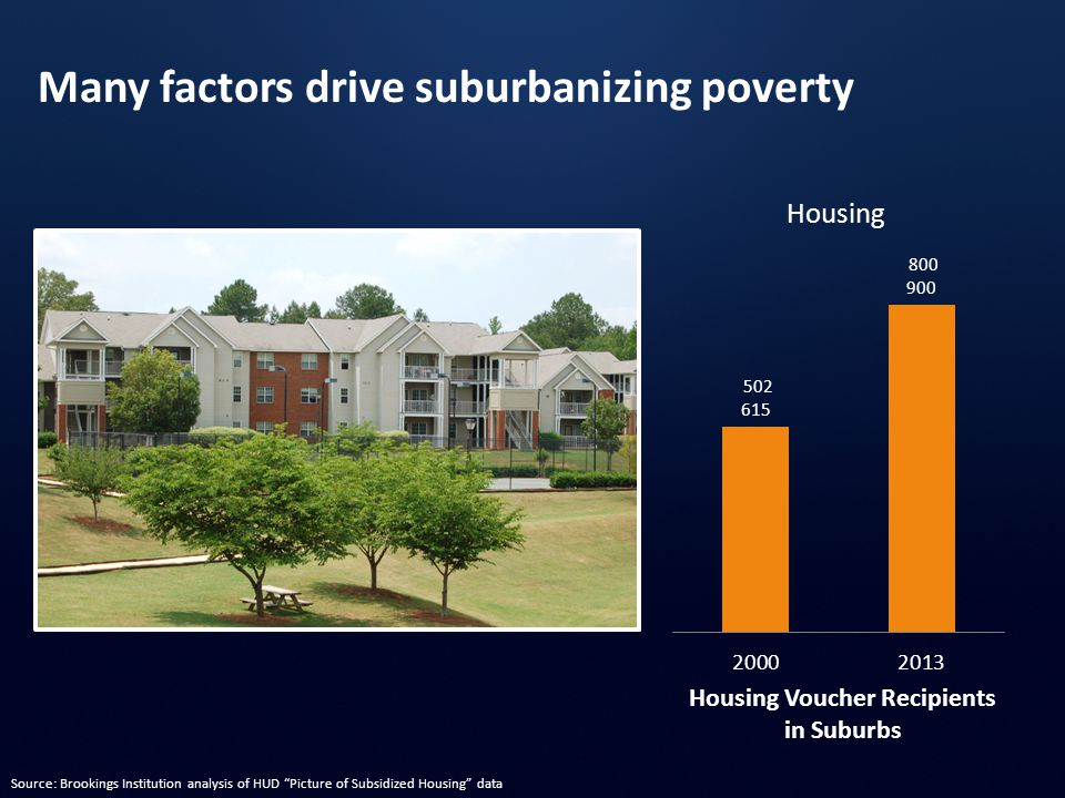 """Housing Voucher Recipients in Suburbs Housing Many factors drive suburbanizing poverty Source: Brookings Institution analysis of HUD """"Picture of Subsi"""