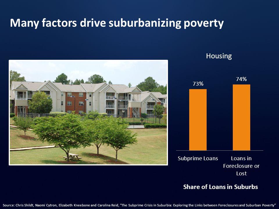 "Share of Loans in Suburbs Housing Many factors drive suburbanizing poverty Source: Chris Shildt, Naomi Cytron, Elizabeth Kneebone and Carolina Reid, """