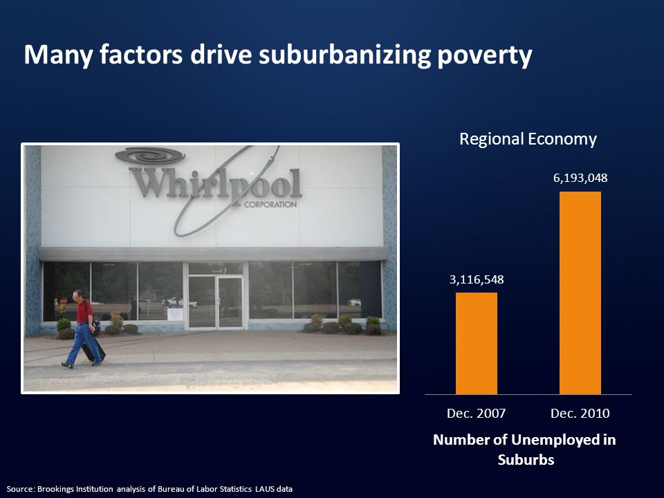 Number of Unemployed in Suburbs Regional Economy Many factors drive suburbanizing poverty 3,116,548 6,193,048 Source: Brookings Institution analysis of Bureau of Labor Statistics LAUS data