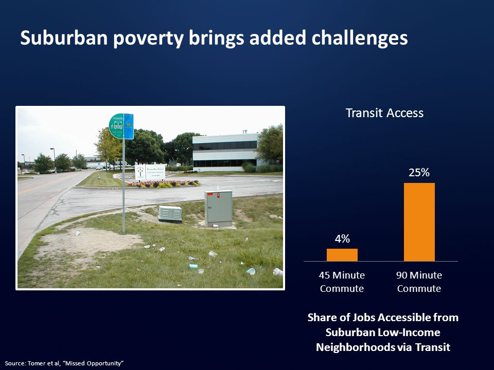 Transit Access Suburban poverty brings added challenges Share of Jobs Accessible from Suburban Low-Income Neighborhoods via Transit Source: Tomer et al, Missed Opportunity