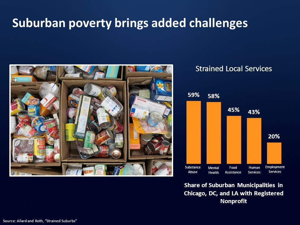 Share of Suburban Municipalities in Chicago, DC, and LA with Registered Nonprofit Strained Local Services Substance Abuse Mental Health Food Assistance Human Services Employment Services Suburban poverty brings added challenges Source: Allard and Roth, Strained Suburbs