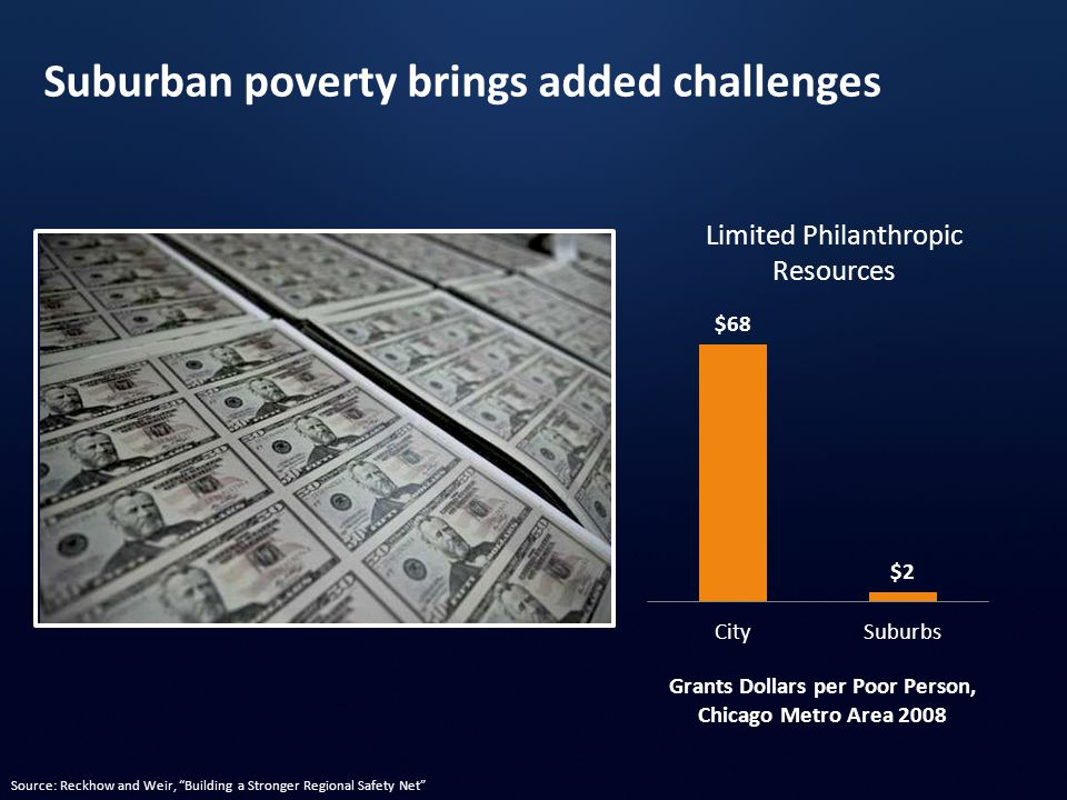 Grants Dollars per Poor Person, Chicago Metro Area 2008 Limited Philanthropic Resources Suburban poverty brings added challenges Source: Reckhow and Weir, Building a Stronger Regional Safety Net