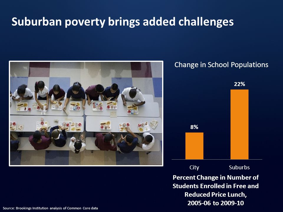 Percent Change in Number of Students Enrolled in Free and Reduced Price Lunch, 2005-06 to 2009-10 Change in School Populations Suburban poverty brings added challenges Source: Brookings Institution analysis of Common Core data