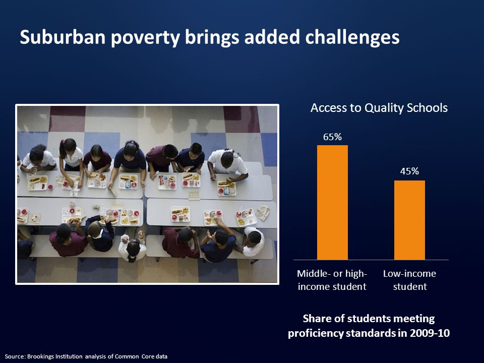 Share of students meeting proficiency standards in 2009-10 Access to Quality Schools Suburban poverty brings added challenges Source: Brookings Institution analysis of Common Core data