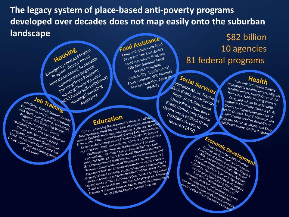 Substance Abuse Treatment Block Grant; Social Services Block Grant; Substance Abuse Prevention Block Grant; Community Mental Health Services Block Gra