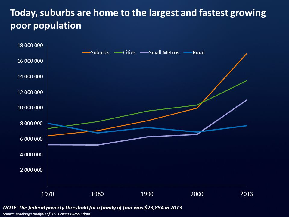 Today, suburbs are home to the largest and fastest growing poor population Source: Brookings analysis of U.S. Census Bureau data NOTE: The federal pov