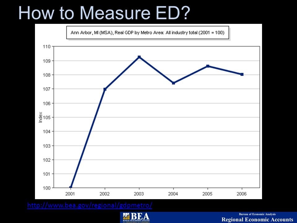 How to Measure ED.