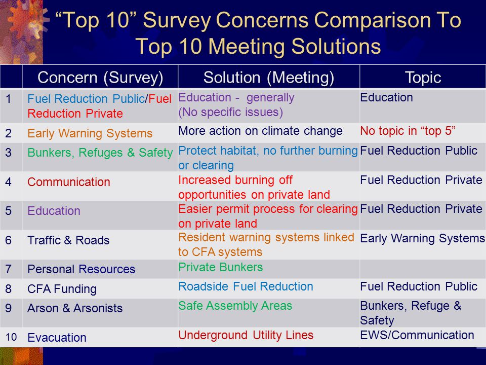 Top 10 Survey Concerns Comparison To Top 10 Meeting Solutions Concern (Survey) Solution (Meeting) Topic 1Fuel Reduction Public/Fuel Reduction Private Education - generally (No specific issues) Education 2Early Warning Systems More action on climate changeNo topic in top 5 3Bunkers, Refuges & Safety Protect habitat, no further burning or clearing Fuel Reduction Public 4Communication Increased burning off opportunities on private land Fuel Reduction Private 5Education Easier permit process for clearing on private land Fuel Reduction Private 6Traffic & Roads Resident warning systems linked to CFA systems Early Warning Systems 7Personal Resources Private Bunkers 8CFA Funding Roadside Fuel ReductionFuel Reduction Public 9Arson & Arsonists Safe Assembly AreasBunkers, Refuge & Safety 10 Evacuation Underground Utility LinesEWS/Communication