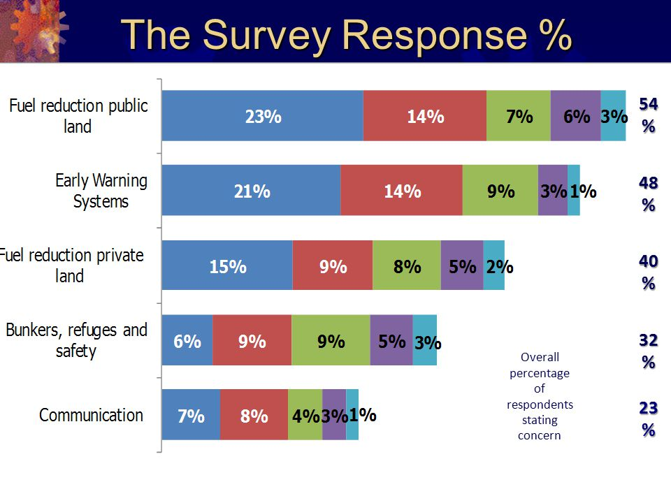 The Survey Response % 54 % 48 % 40 % 32 % 23 % Overall percentage of respondents stating concern