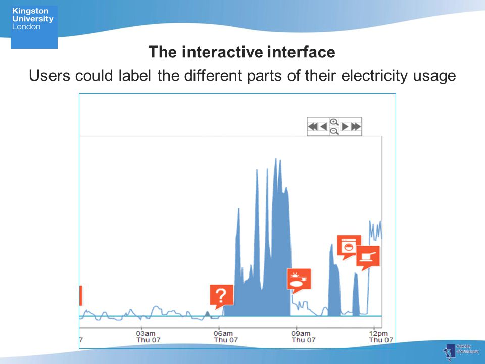 The interactive interface Users could label the different parts of their electricity usage