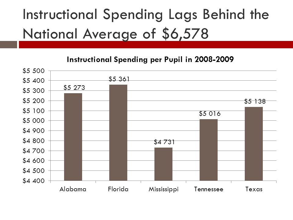 Instructional Spending Lags Behind the National Average of $6,578