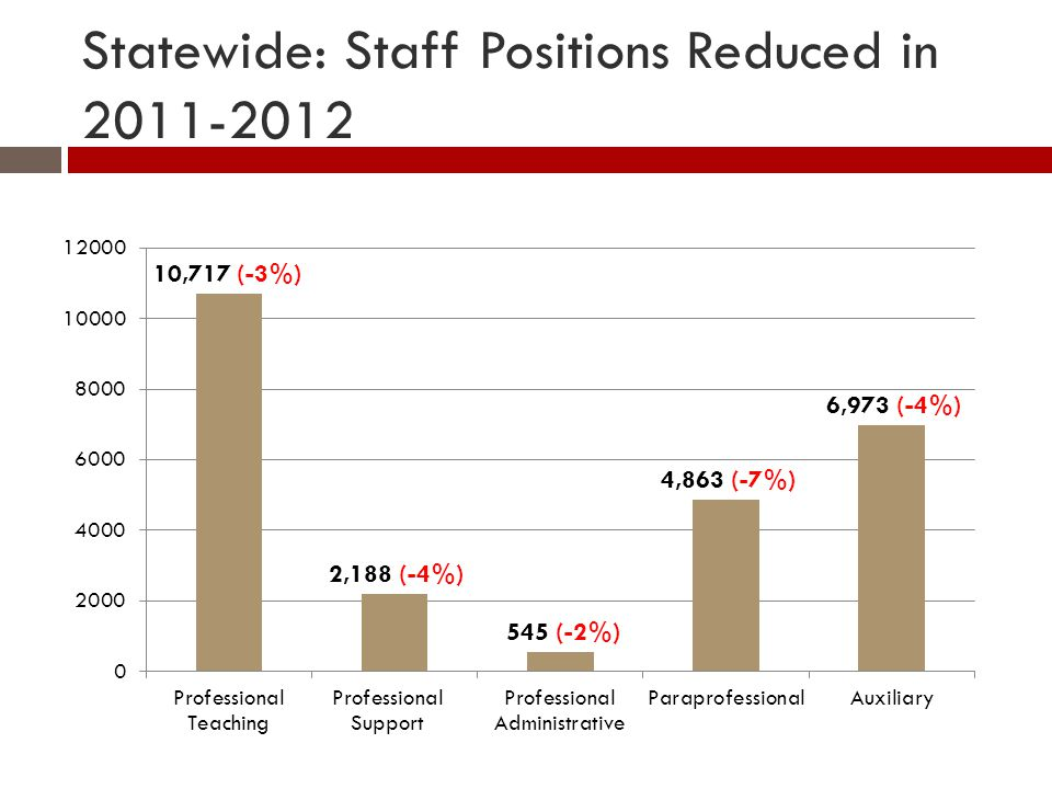 Statewide: Staff Positions Reduced in 2011-2012