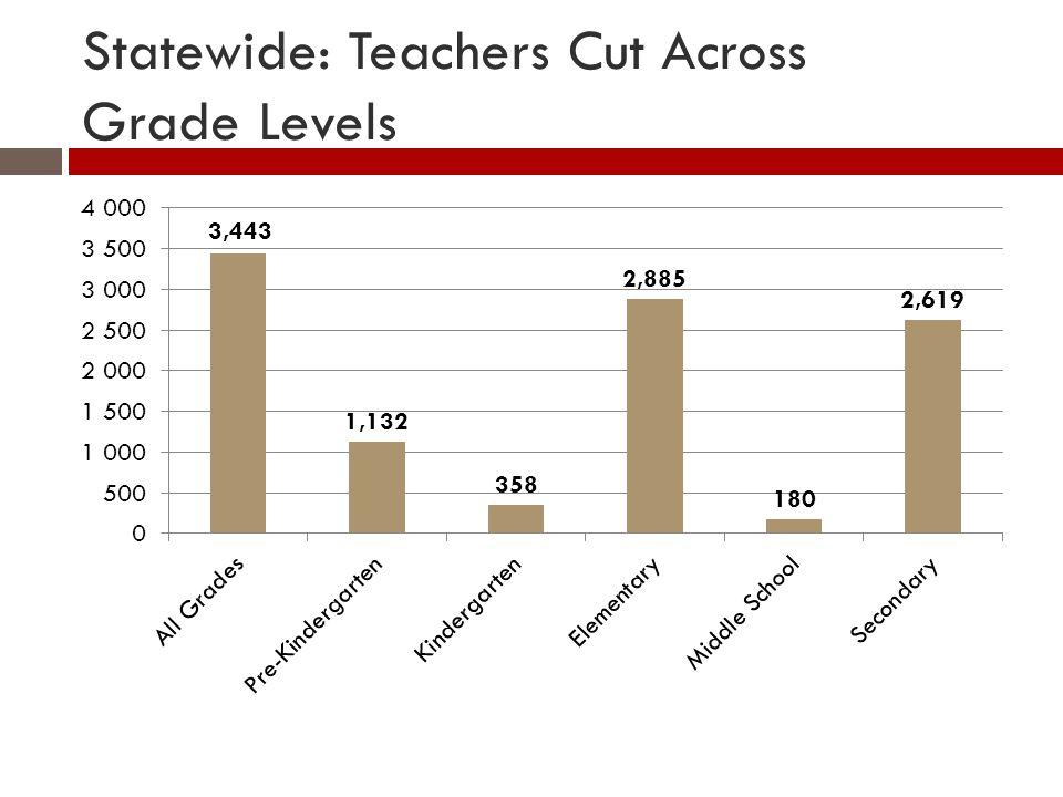Statewide: Teachers Cut Across Grade Levels