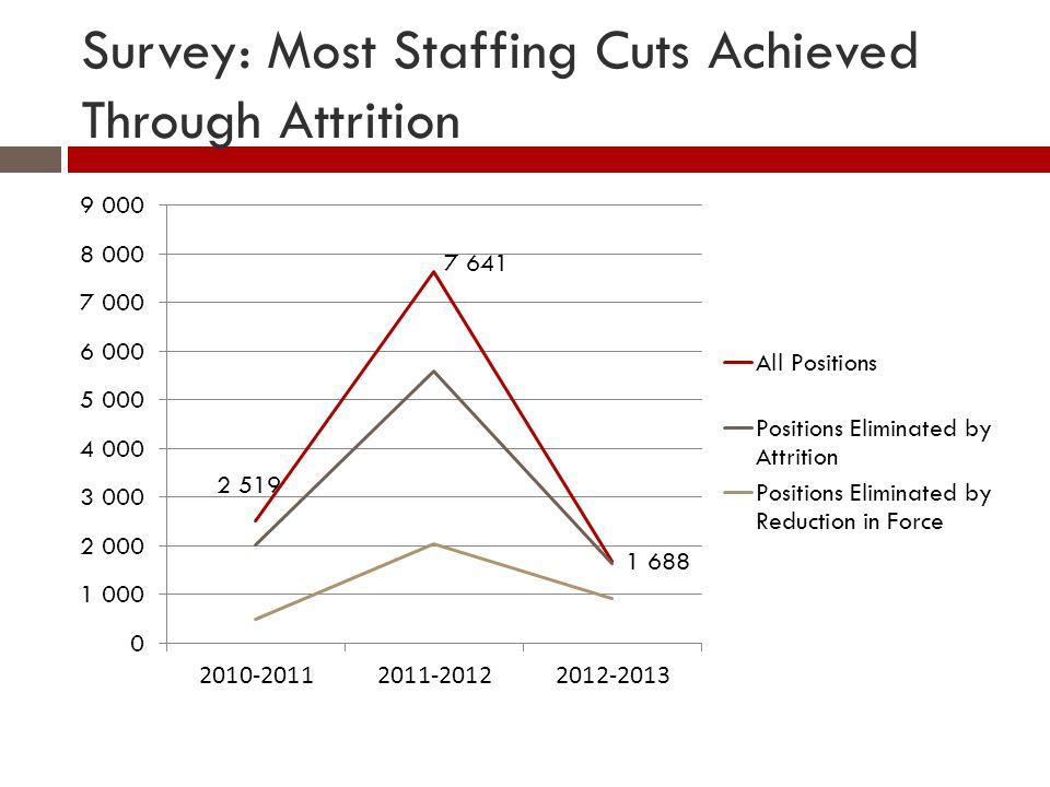 Survey: Most Staffing Cuts Achieved Through Attrition
