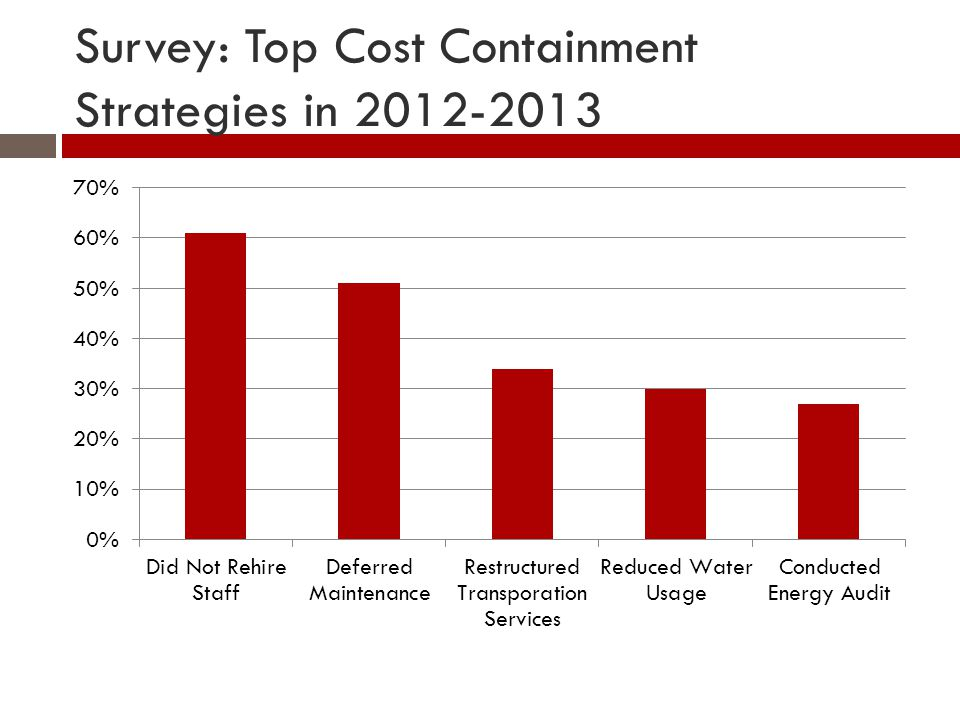 Survey: Top Cost Containment Strategies in 2012-2013