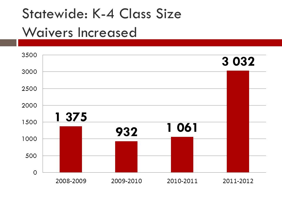 Statewide: K-4 Class Size Waivers Increased