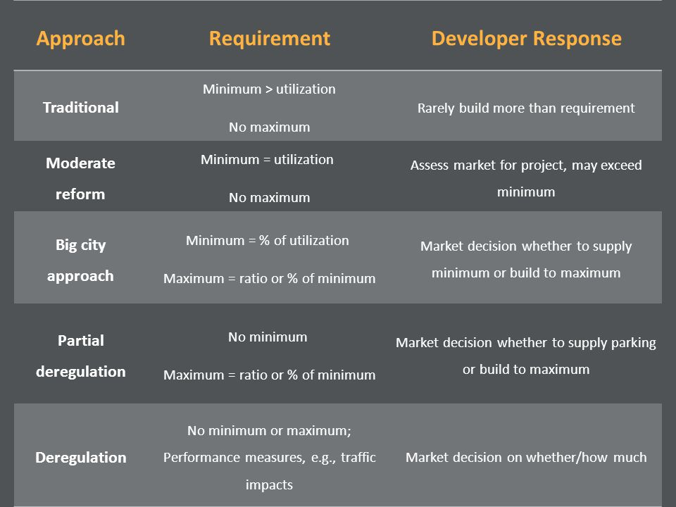 ApproachRequirementDeveloper Response Traditional Minimum > utilization No maximum Rarely build more than requirement Moderate reform Minimum = utilization No maximum Assess market for project, may exceed minimum Big city approach Minimum = % of utilization Maximum = ratio or % of minimum Market decision whether to supply minimum or build to maximum Partial deregulation No minimum Maximum = ratio or % of minimum Market decision whether to supply parking or build to maximum Deregulation No minimum or maximum; Performance measures, e.g., traffic impacts Market decision on whether/how much