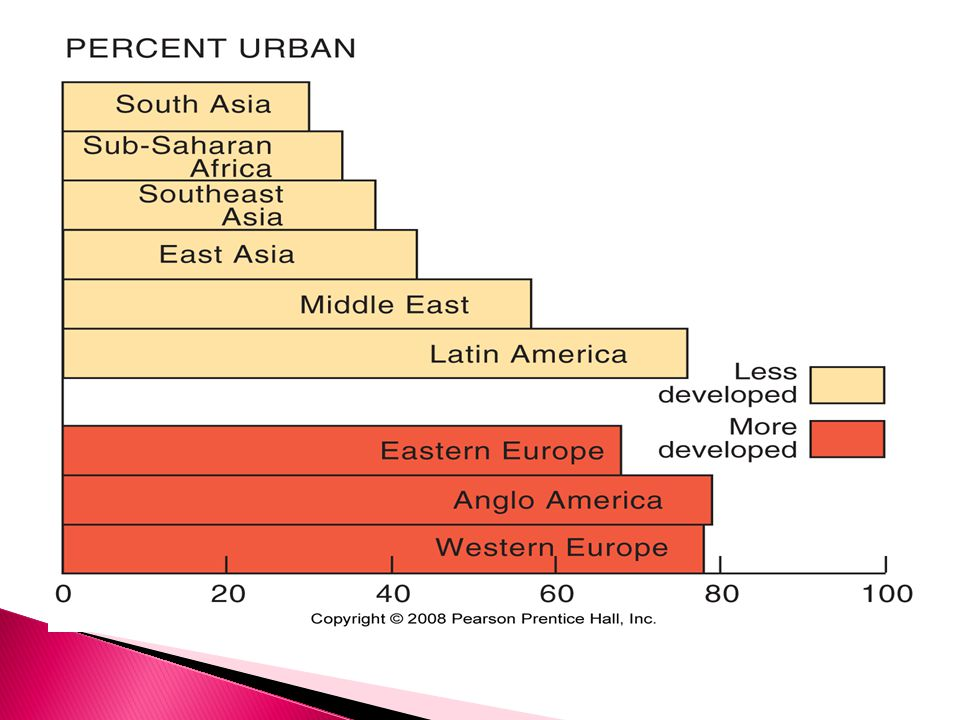  70% of USA lives in urbanized areas ◦ 30% in central cities ◦ 40% surrounding jurisdictions