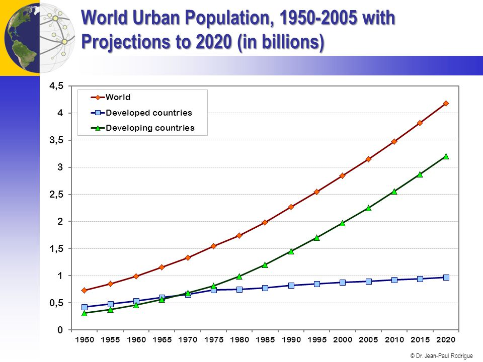 © Dr. Jean-Paul Rodrigue Cities of More than 10 Million Inhabitants, 2007
