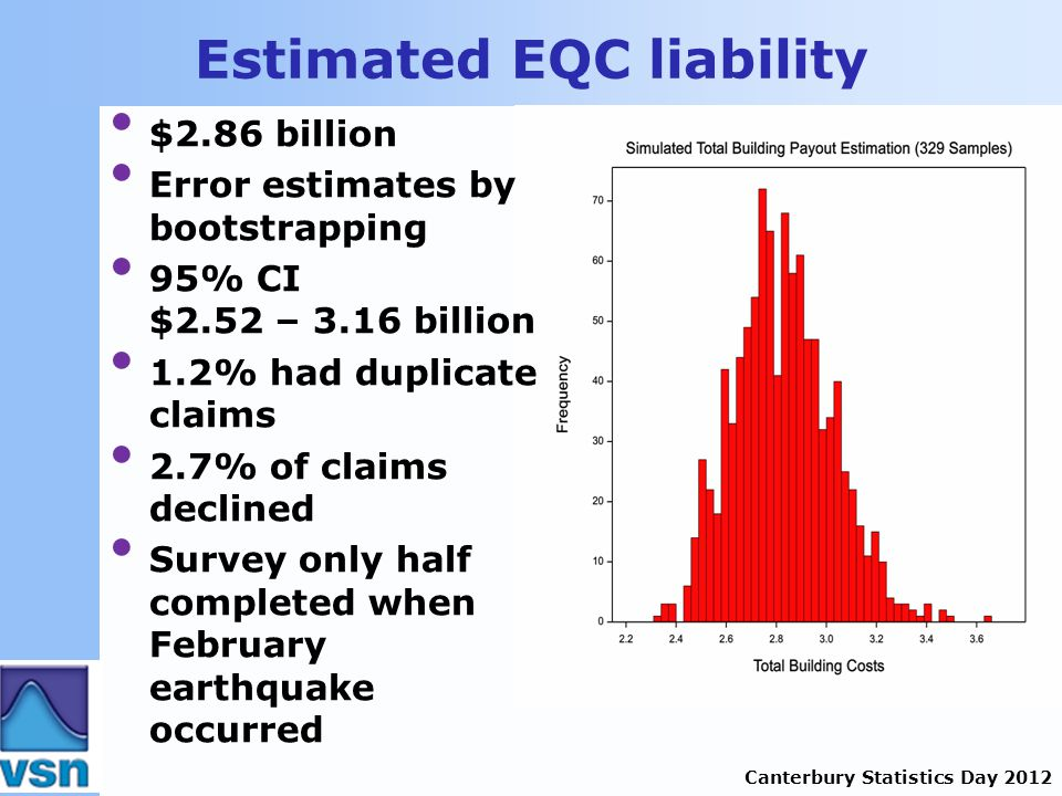 Canterbury Statistics Day 2012 Estimated EQC liability $2.86 billion Error estimates by bootstrapping 95% CI $2.52 – 3.16 billion 1.2% had duplicate claims 2.7% of claims declined Survey only half completed when February earthquake occurred
